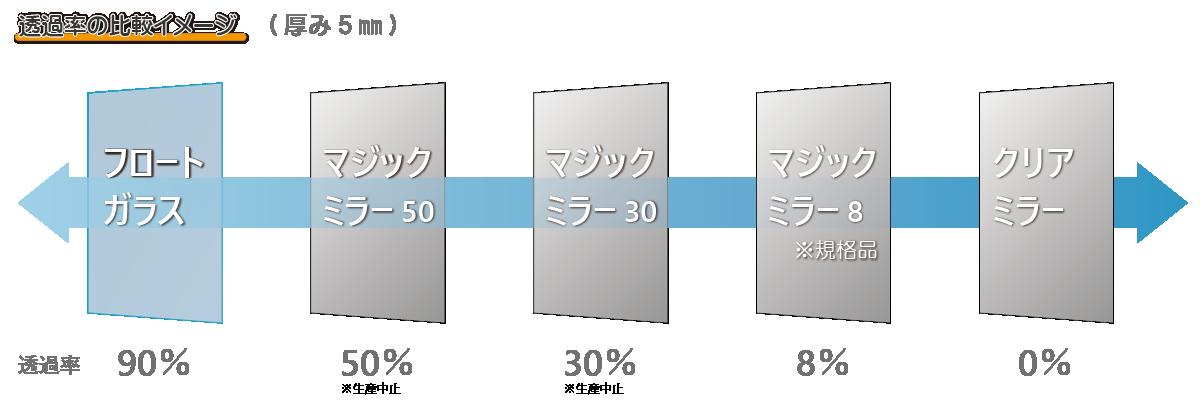 マジックミラーの可視光線透過率