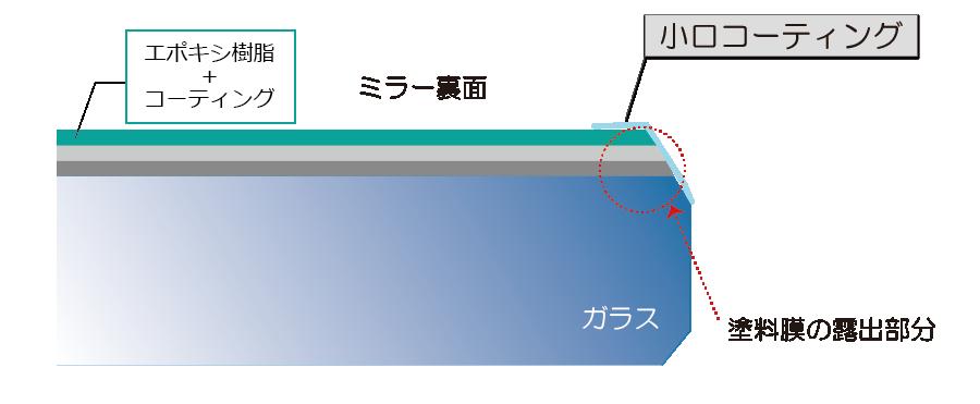 エポキシミラー断面図
