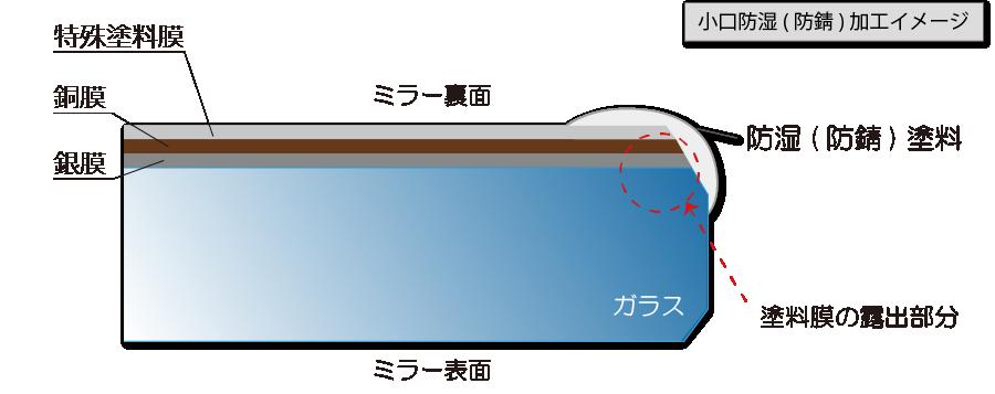 小口防湿加工イメージ